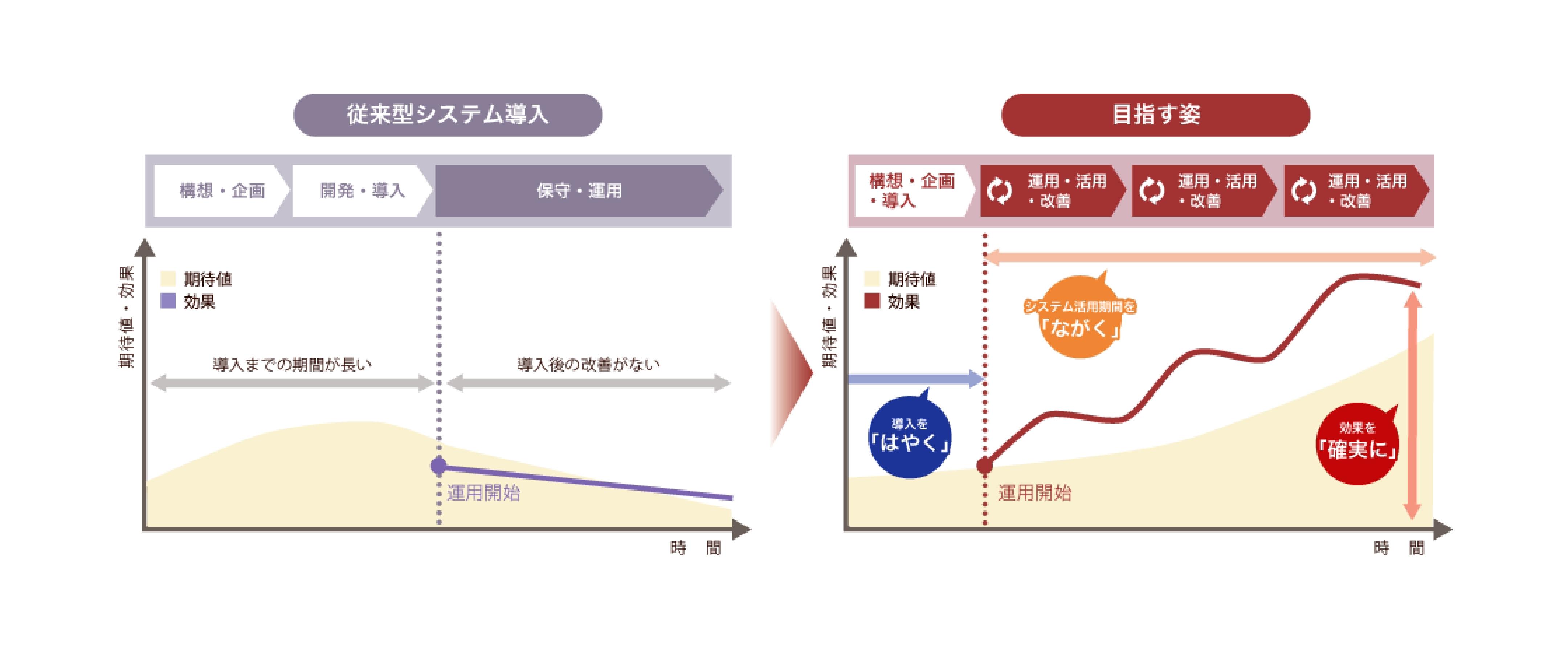 従来型システム導入と目指す姿の比較画像