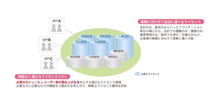 製品のライセンス説明の画像