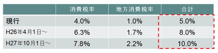 消費税改正(税率変更)の概要