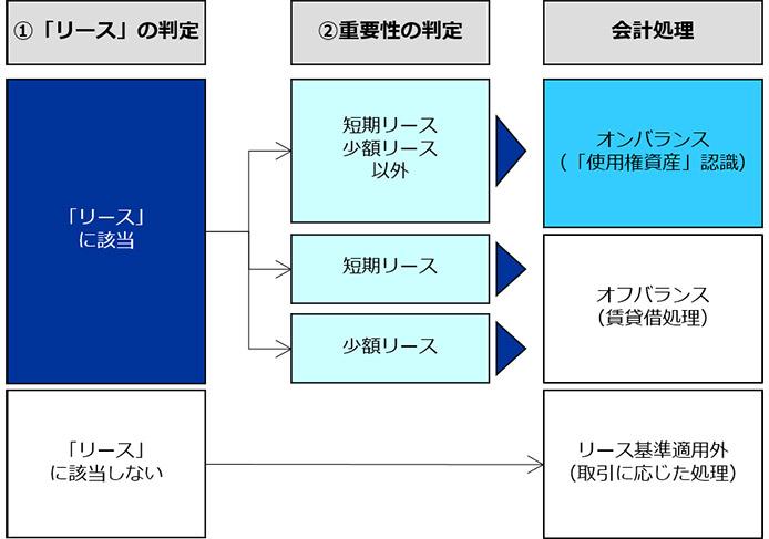 新リース基準の概要(借手の会計処理)