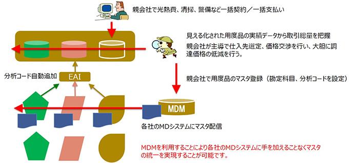 MDMを利用した仕入先の集約・契約の適正化