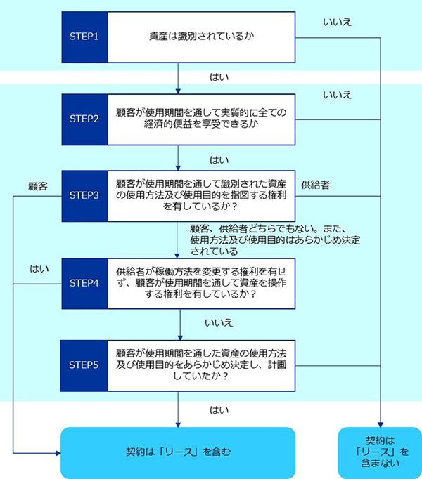 リースに該当するかの判定要件(IFRS16.B31)