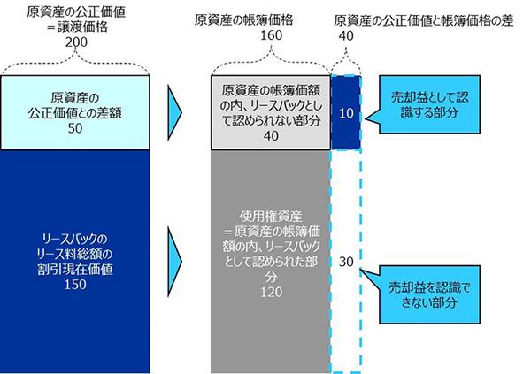 公正価値で譲渡するケース(括弧内の数値は仕訳例の数値と対応)