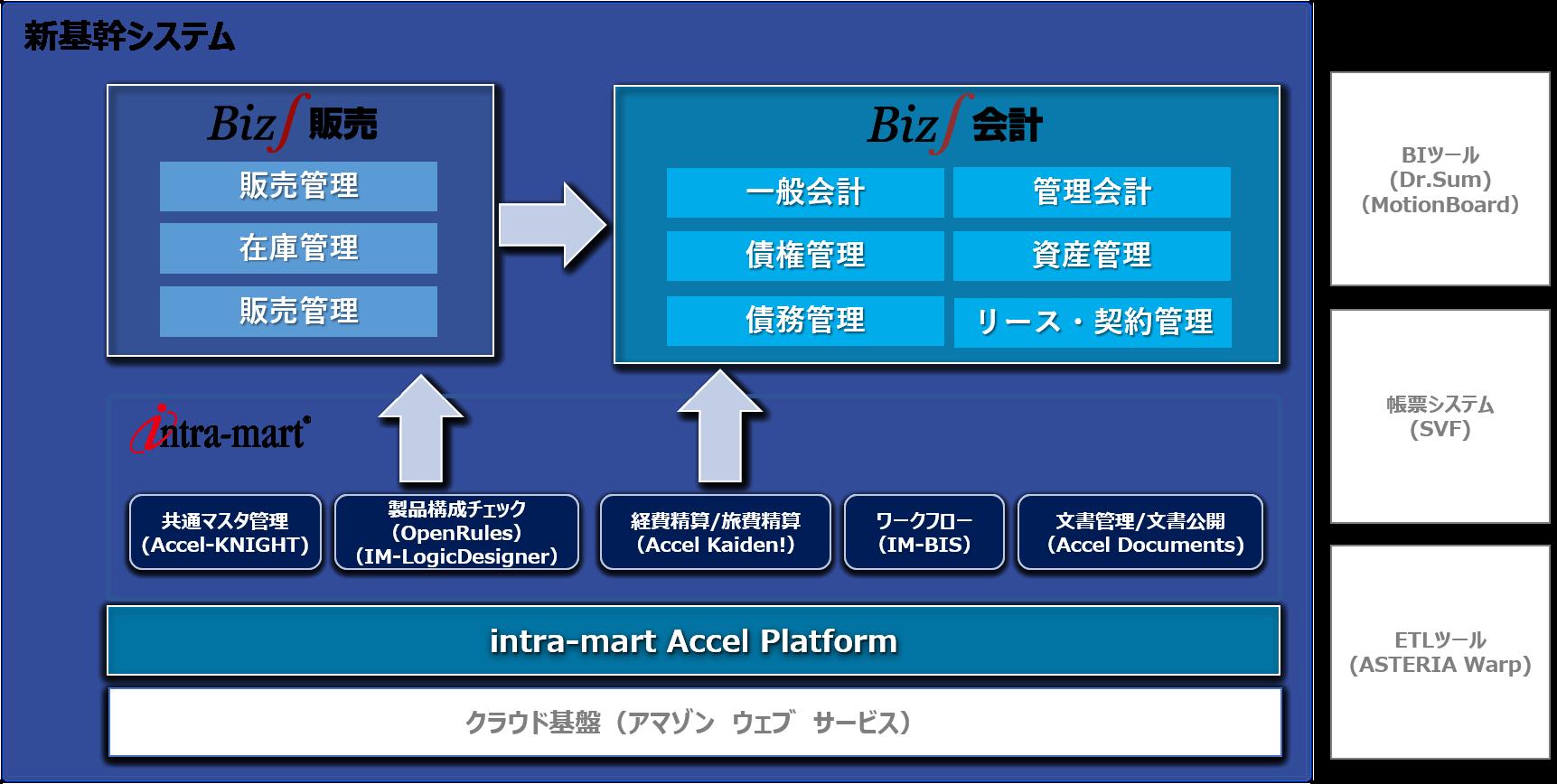 ITサービス業のERP(基幹システム)構成図(ブロードリーフ様)