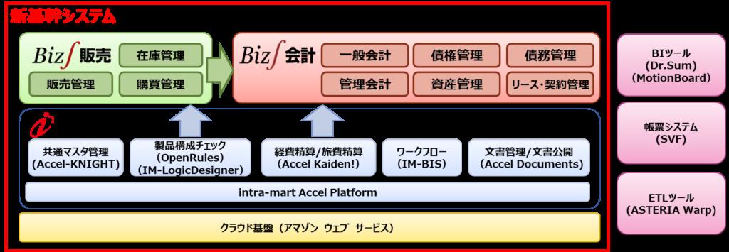 ブロードリーフ 新基幹システム概要図