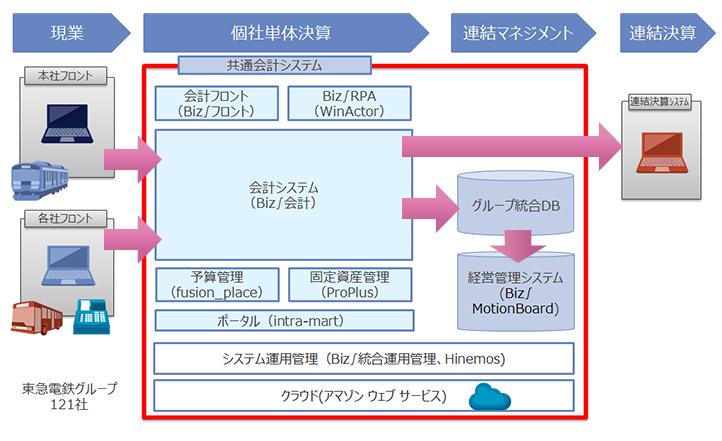 東急電鉄グループの共通会計システムの概要