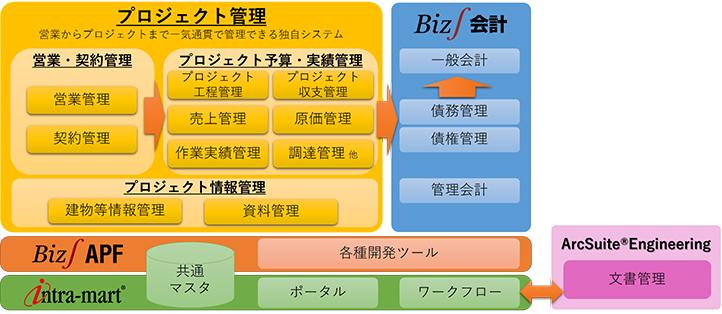 三菱地所設計 新基幹業務システム全体イメージ図