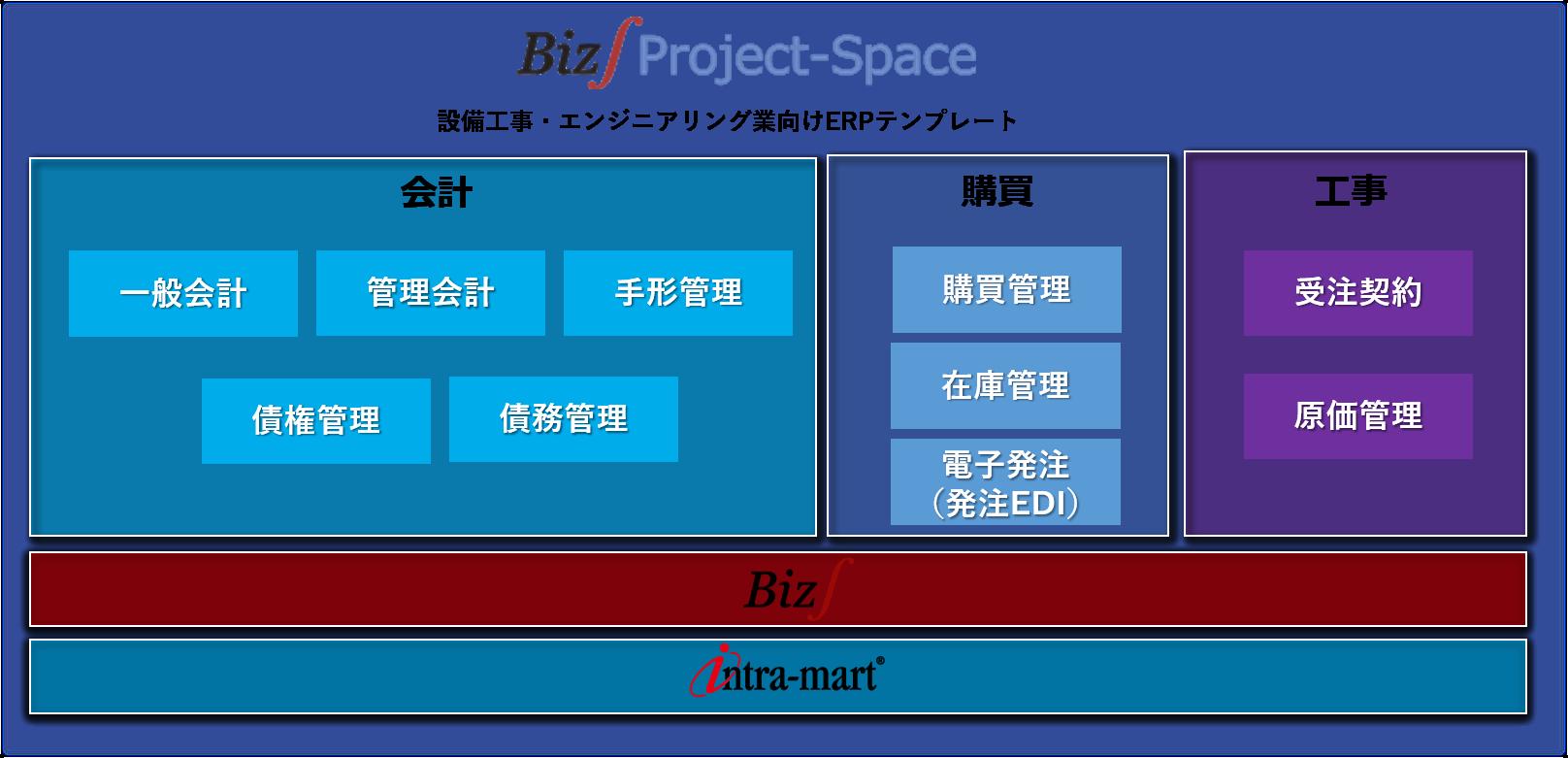 建設・エンジニアリング業のERP(基幹システム)構成図(エア・ウォーター・プラントエンジニアリング様)