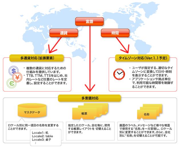 グローバル対応