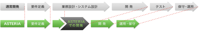 「ノン・プログラミング」高速開発で構築期間を短縮