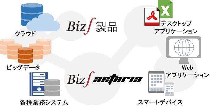 Biz∫製品との連携イメージ