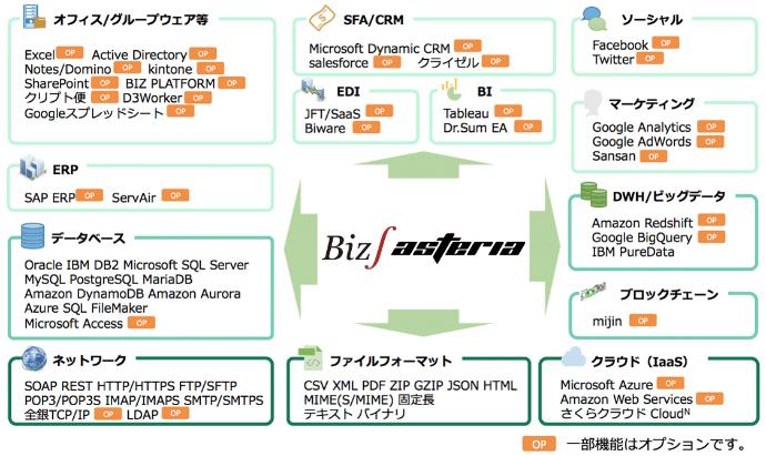 複雑な連携をグラフィカル・プログラミングで実現するフローサービス