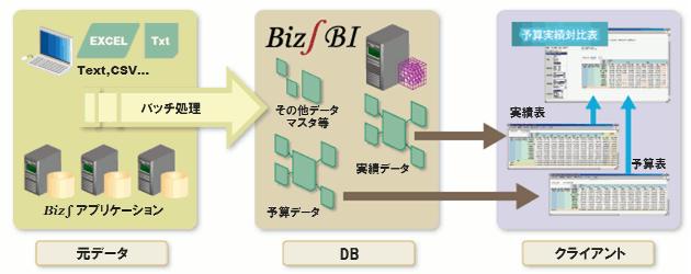 様々なユーザ要件に合わせたデータ連携