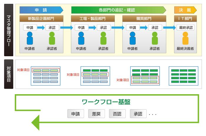 マスタ運用プロセスの可視化と統制