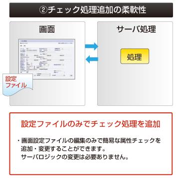 画面入力の属性チェックを追加・変更