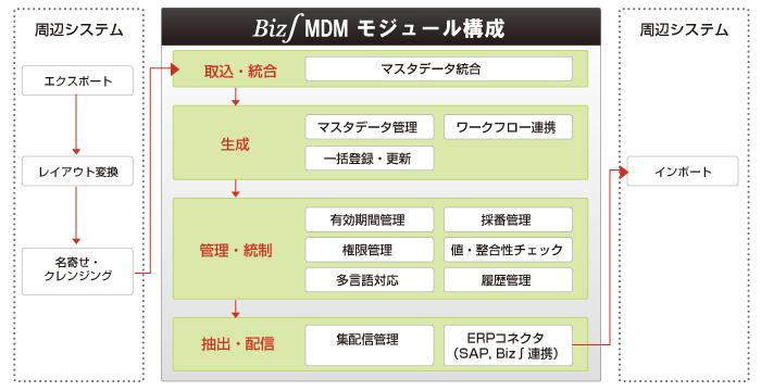 Biz∫MDMの製品概要