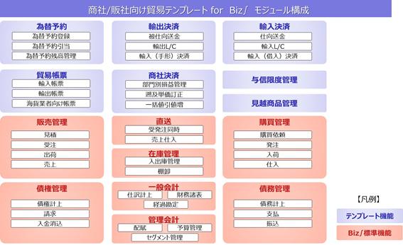 業務モジュールの構成