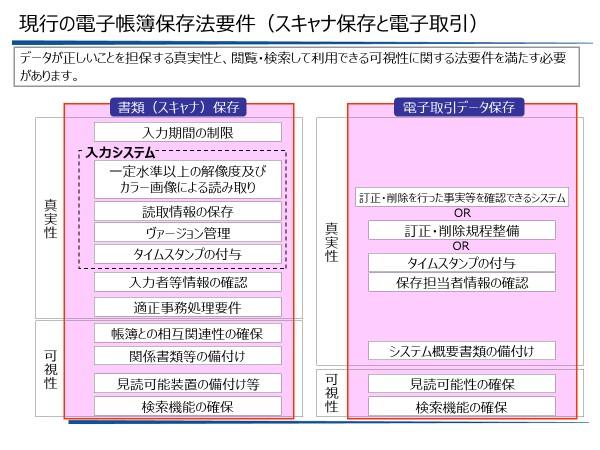 現行の電子帳簿保存法要件(スキャナ保存と電子取引)