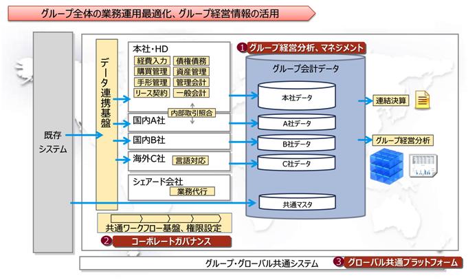 Biz∫ソリューションで実現する「グループ共通会計」モデル