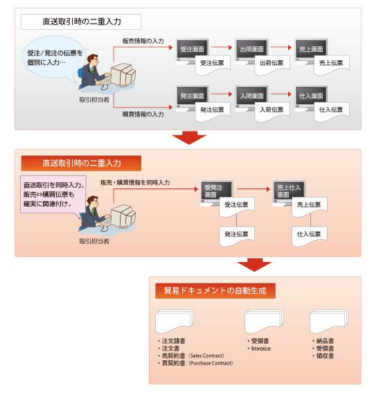 直送・海外取引への対応