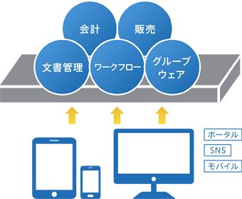 情報系から基幹系まで幅広いアプリケーションの提供