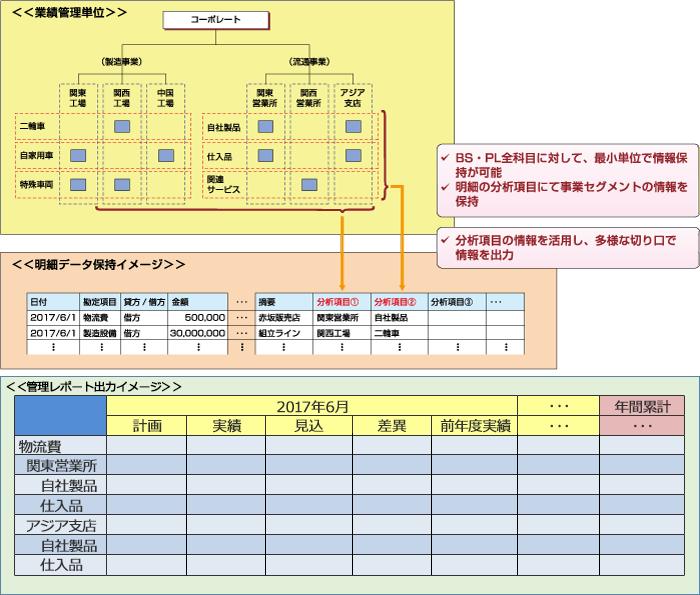 自由なコード設定によるセグメント管理