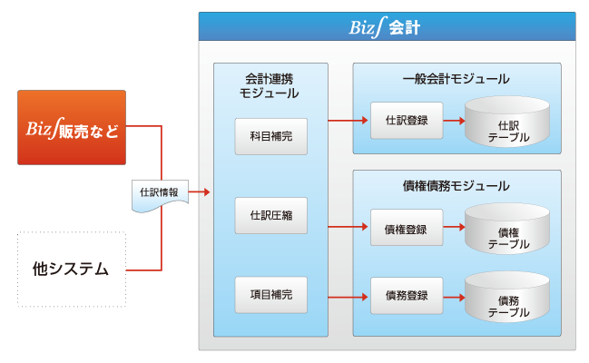仕訳データ取込モジュールの標準提供