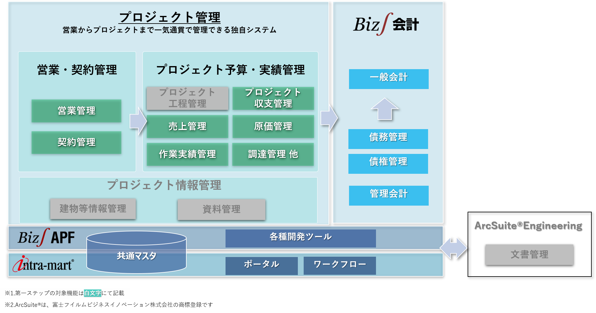 建設・設計業のERP(基幹システム)構成図(三菱地所設計様)