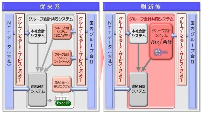 NTTデータでのERP導入後のグループ会計システム