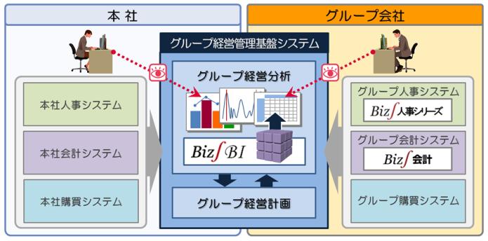 NTTデータの「グループ経営管理基盤システム」の概要