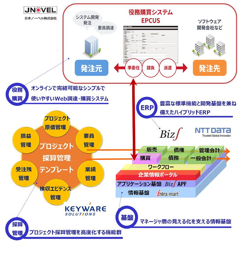 プロジェクト採算管理・役務購買統合テンプレート for Biz∫