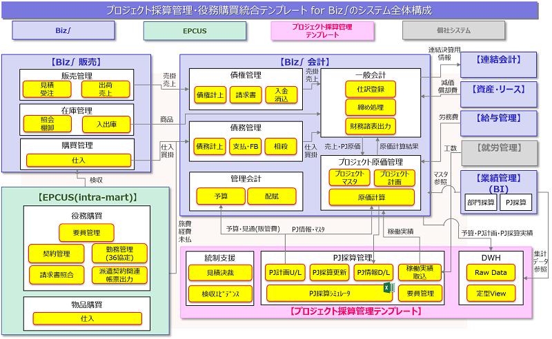 システム全体構成図