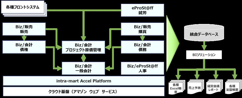 乃村工藝社のERPシステム(Biz∫(インテグラル))