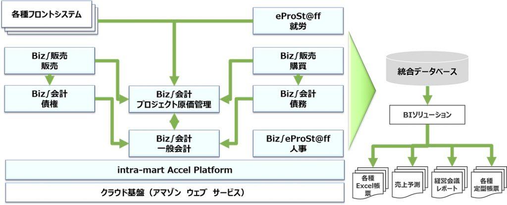 新基幹システム構成図