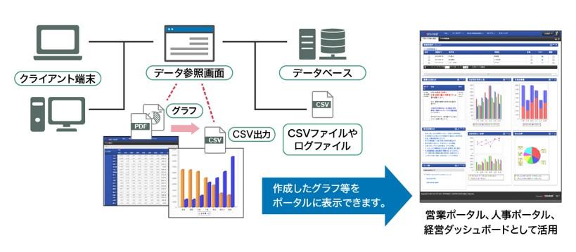 Biz∫は「ViewCreator」を利用して業務データをわかりやすく可視化して表示