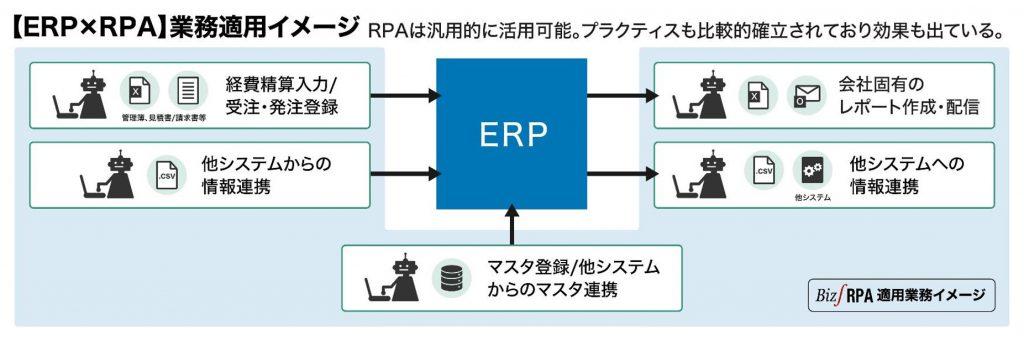 ERPに関連するRPA適用業務の例