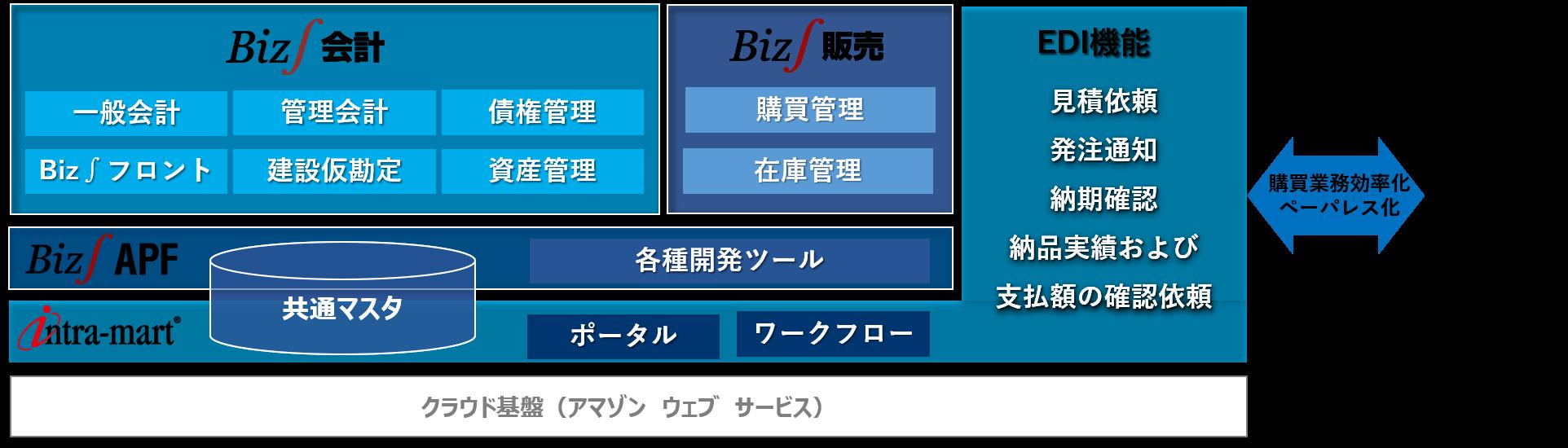 電気・ガス業界 ERP(基幹システム)構成図(京葉ガス様)