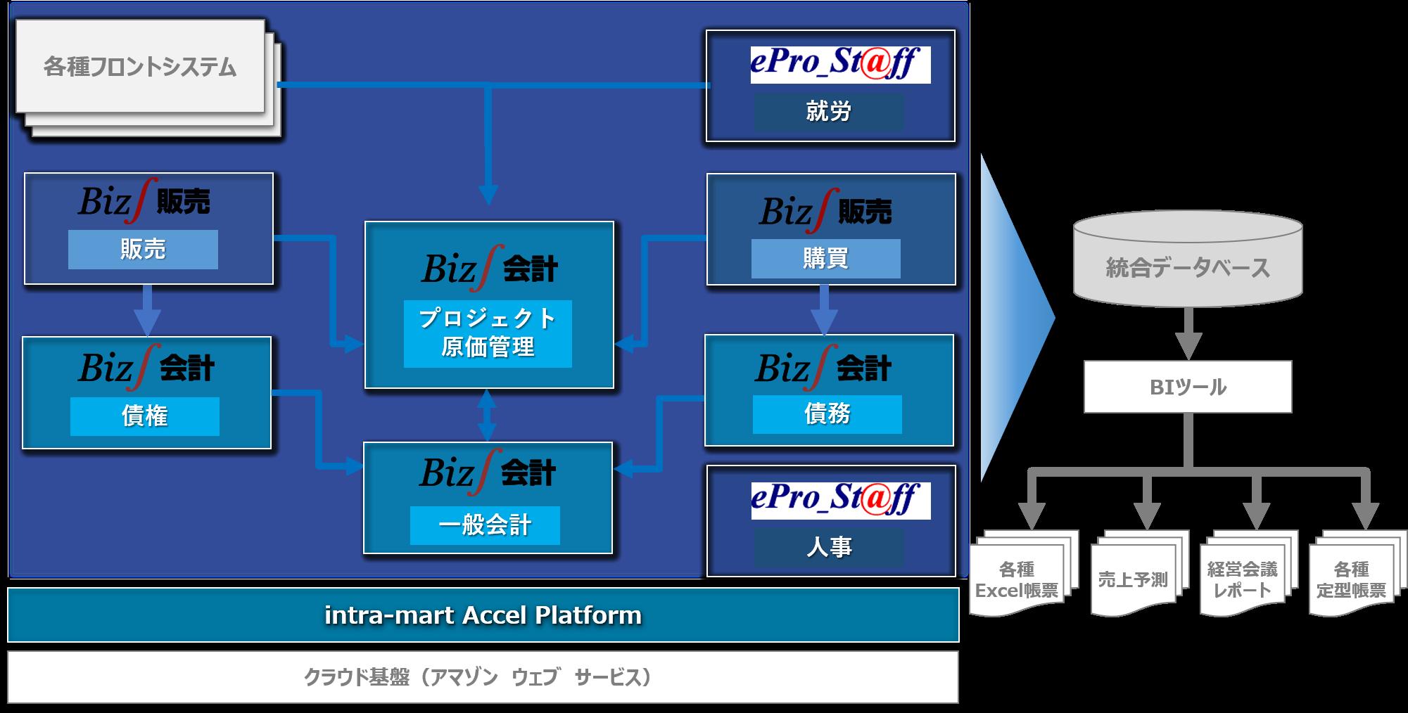総合建設業のERP(基幹システム)構成図(乃村工藝社)