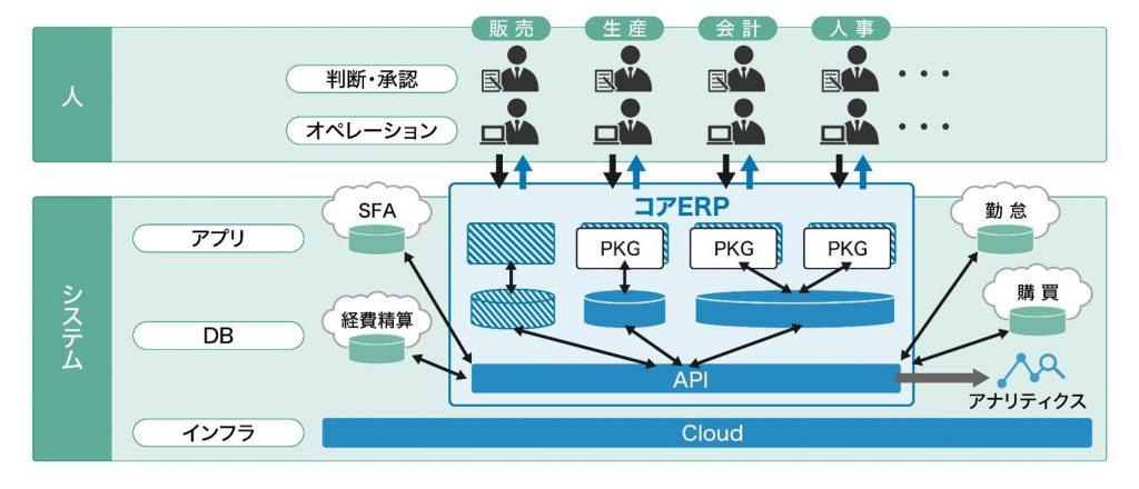 DX時代におけるERP刷新の構成イメージ