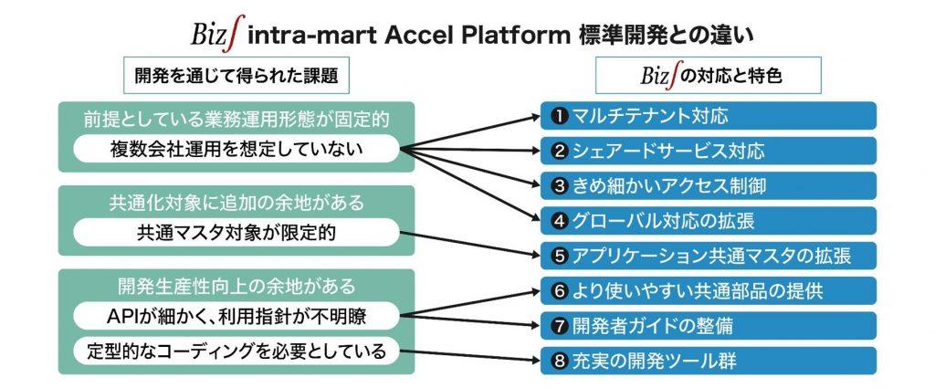 Biz∫intra-mart Accel Platform 標準開発との違い