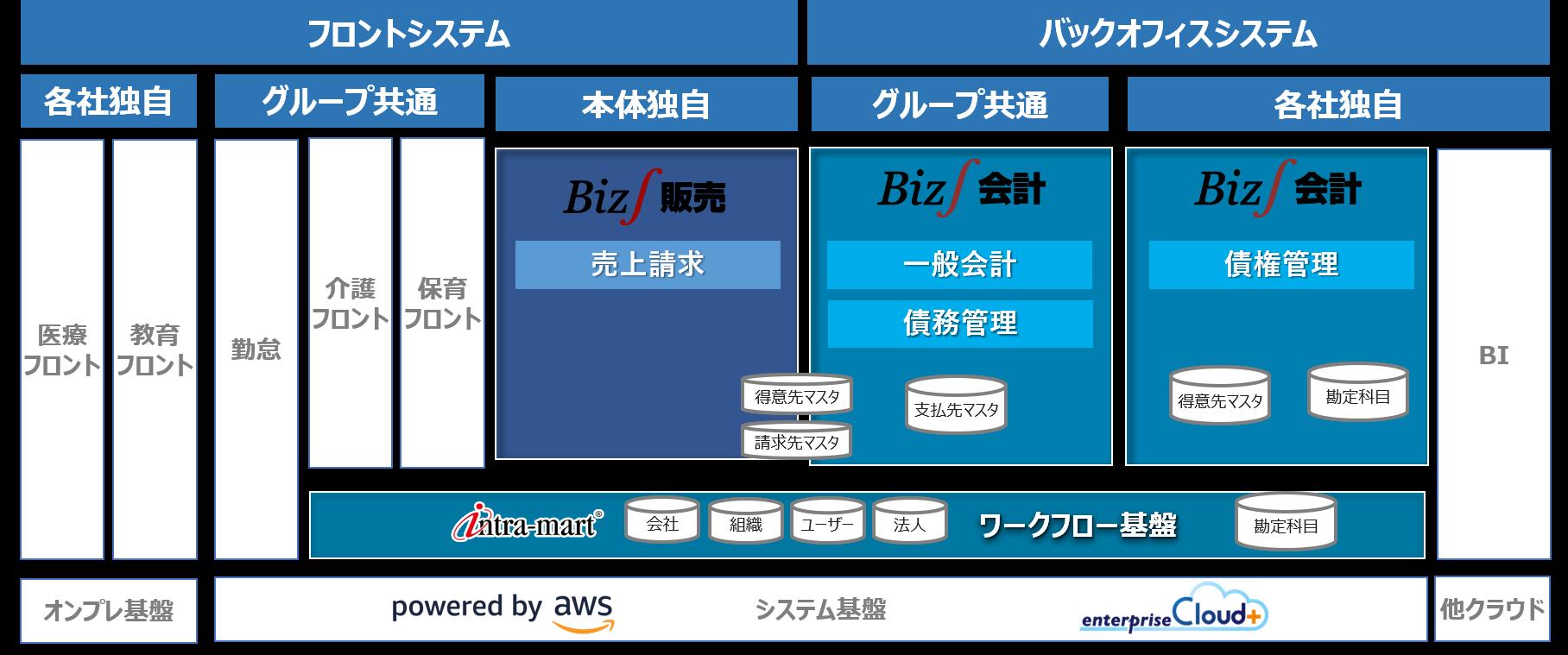 サービス業のERP(基幹システム)構成図(ソラスト様)