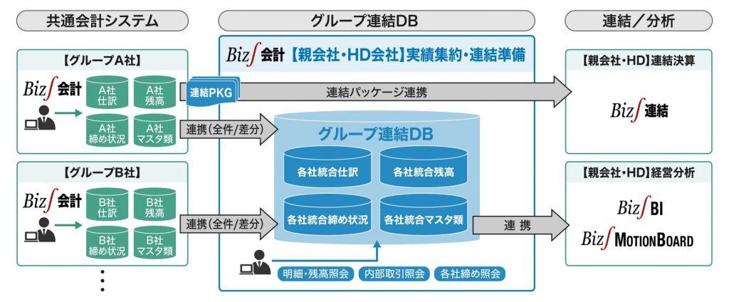 ERPのグループ連結DBではグループの仕訳・残高・セグメント別残高・月次状況を一元管理することが可能